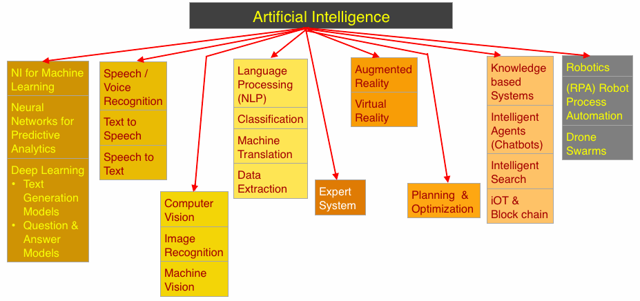 An Introduction to Artificial Intelligence