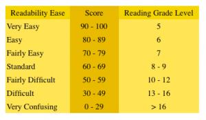 fig1-Readability-Analysis-Flesch-Reading-Ease