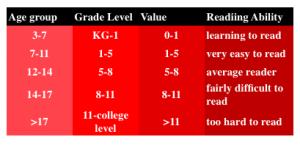 fig6-Linsear-Write-Readability
