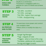 7 Steps To Getting Started With Google Analytics