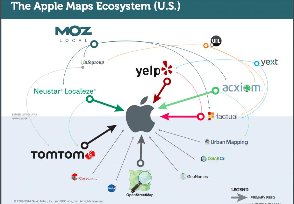 fig11-Apple_Maps_Ecosystem