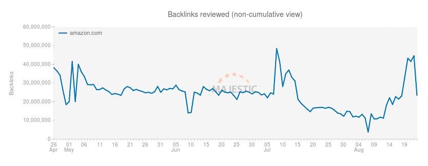 fig13-Backlinks History