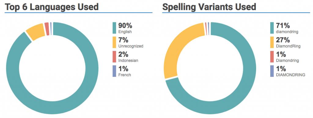 fig14-Hashtagify - Language & Spelling variants for #diamondring