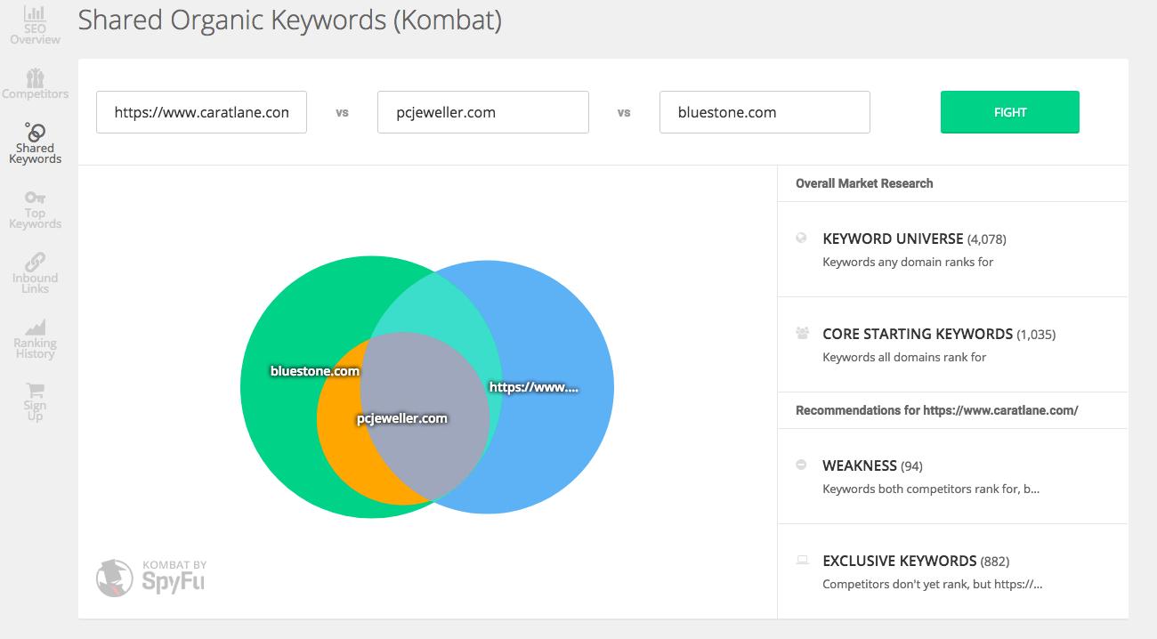 Keywords Spyfu